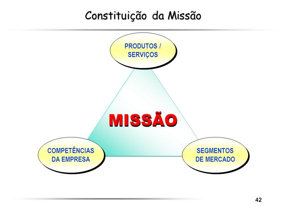 Constituição da Missão