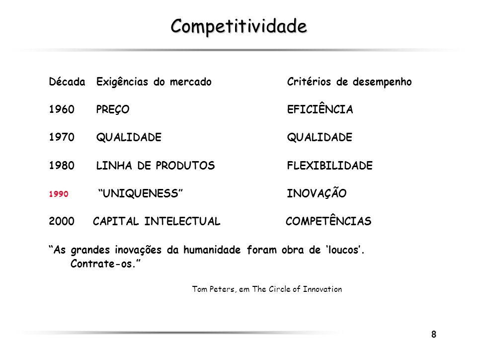 Competitividade Década Exigências do mercado Critérios de desempenho