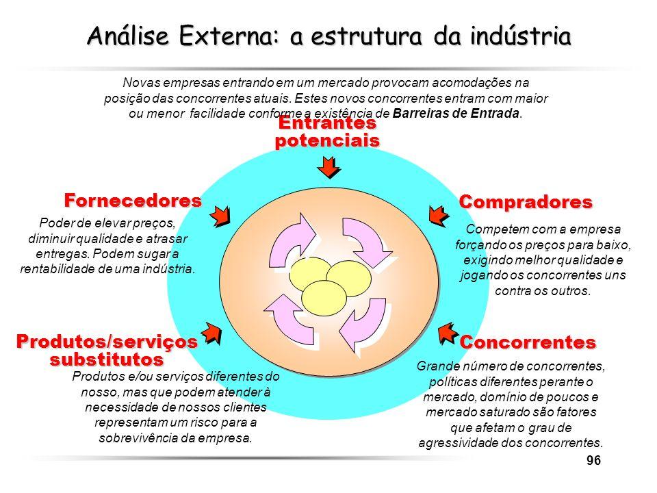 Análise Externa: a estrutura da indústria