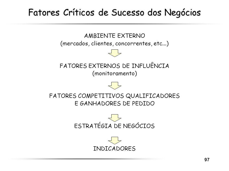 Fatores Críticos de Sucesso dos Negócios