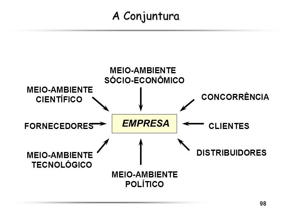 A Conjuntura MEIO-AMBIENTE EMPRESA SÓCIO-ECONÔMICO MEIO-AMBIENTE