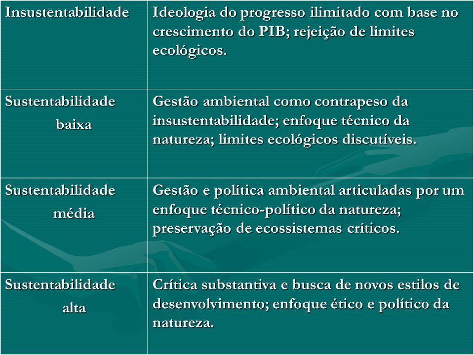 Insustentabilidade Ideologia do progresso ilimitado com base no crescimento do PIB; rejeição de limites ecológicos.