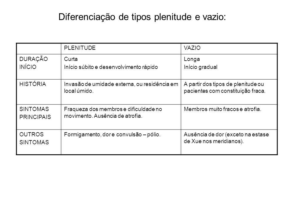 Diferenciação de tipos plenitude e vazio: