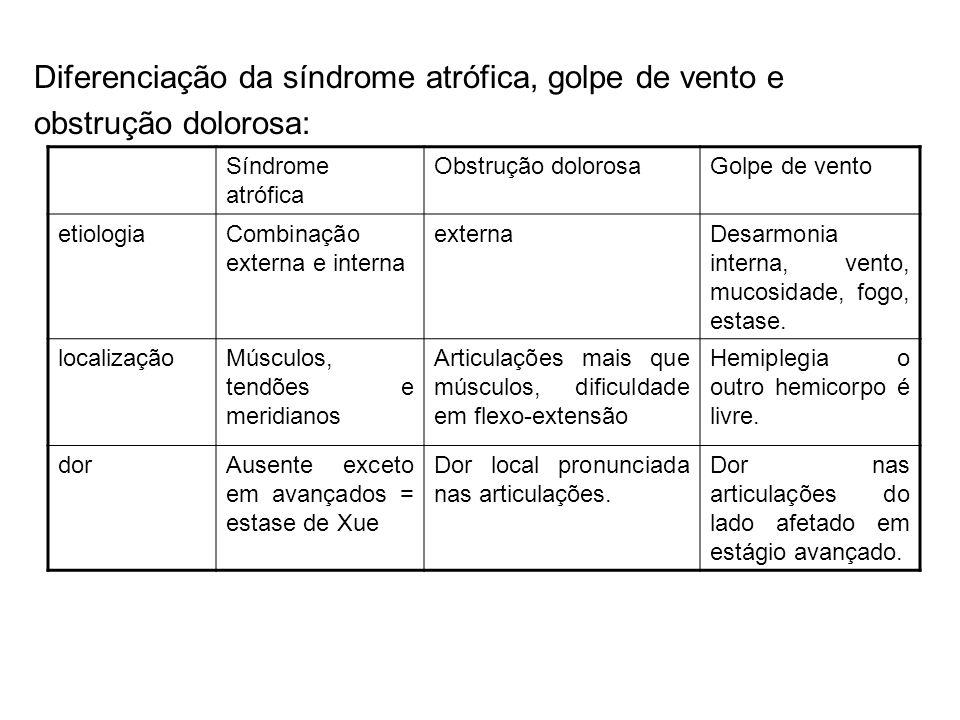 Diferenciação da síndrome atrófica, golpe de vento e obstrução dolorosa: