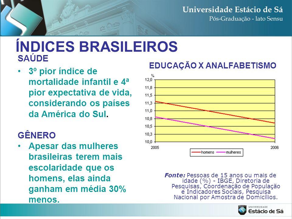 ÍNDICES BRASILEIROS SAÚDE