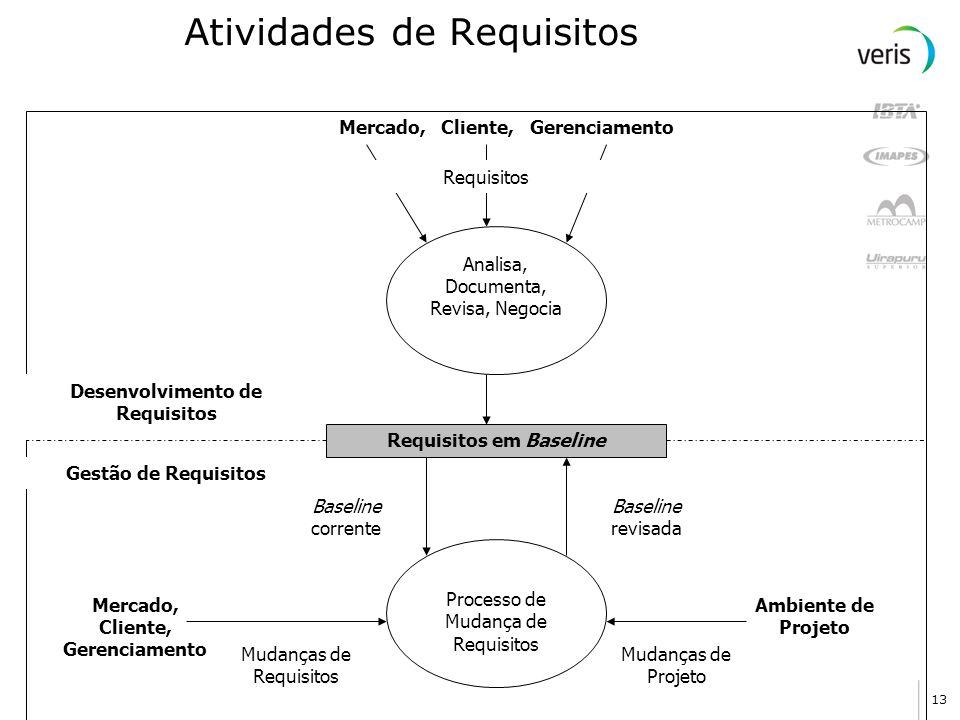 Atividades de Requisitos