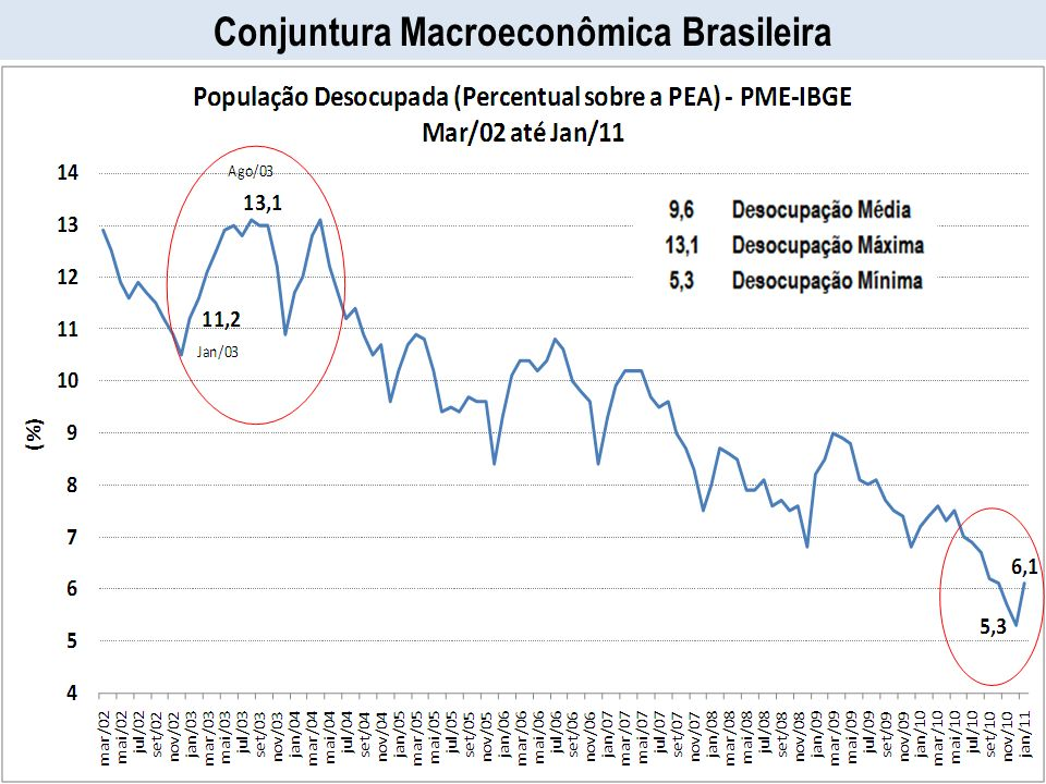 Conjuntura Macroeconômica Brasileira