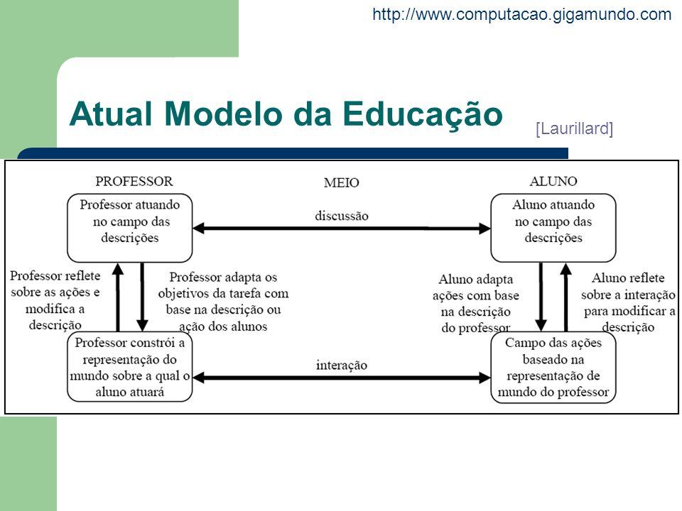 Atual Modelo da Educação