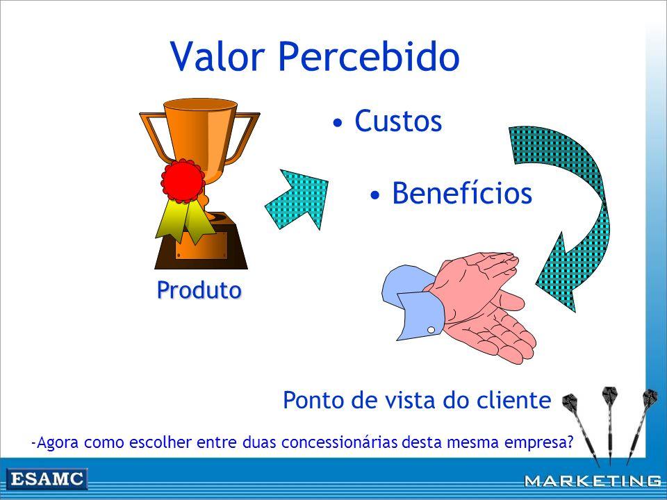 Valor Percebido Custos Benefícios Produto Ponto de vista do cliente