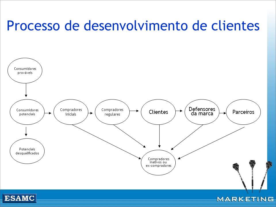 Processo de desenvolvimento de clientes