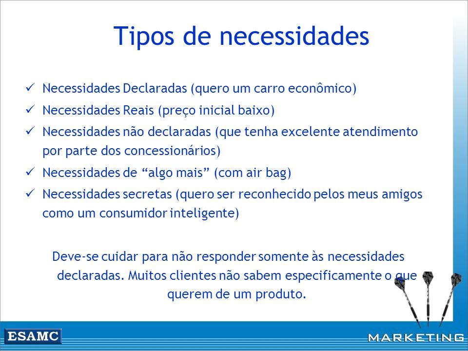 Tipos de necessidades Necessidades Declaradas (quero um carro econômico) Necessidades Reais (preço inicial baixo)