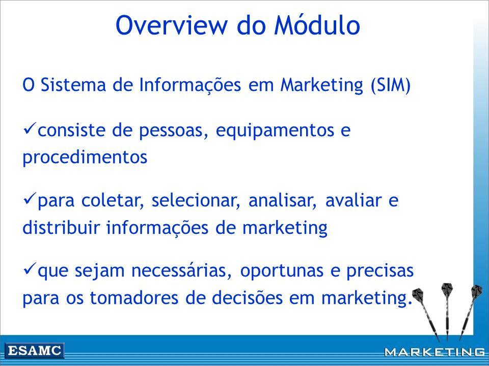 Overview do Módulo O Sistema de Informações em Marketing (SIM)