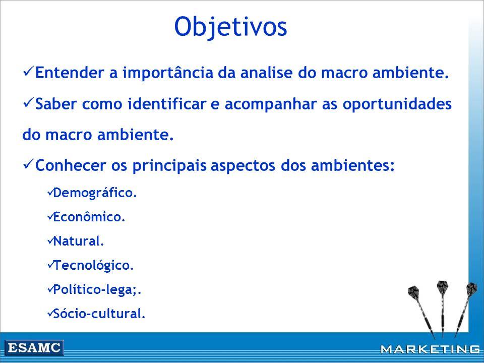 Objetivos Entender a importância da analise do macro ambiente.