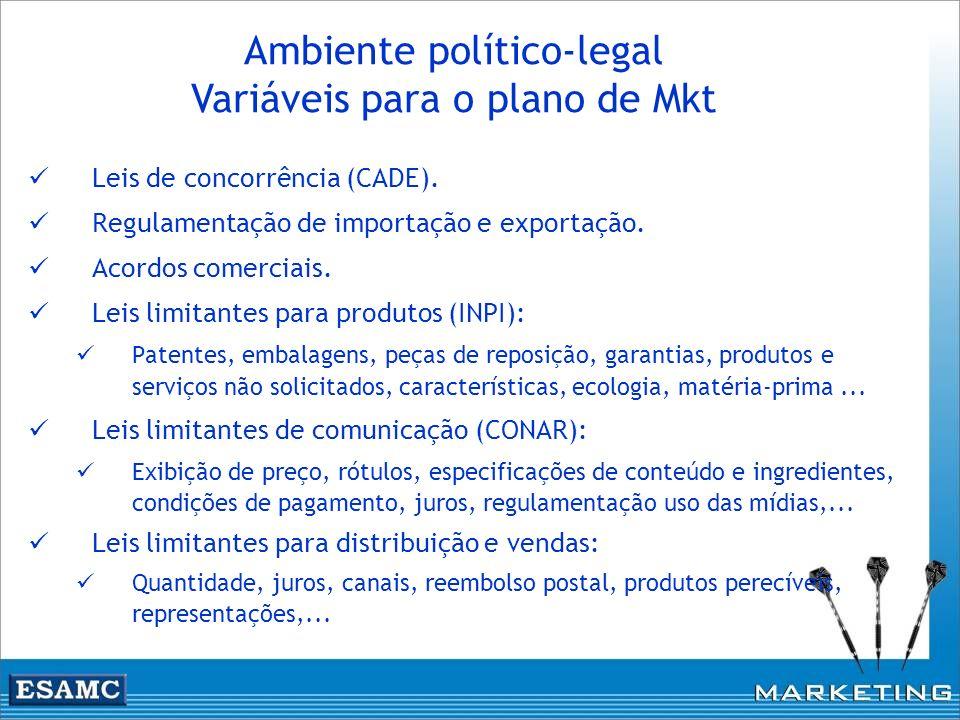 Ambiente político-legal Variáveis para o plano de Mkt