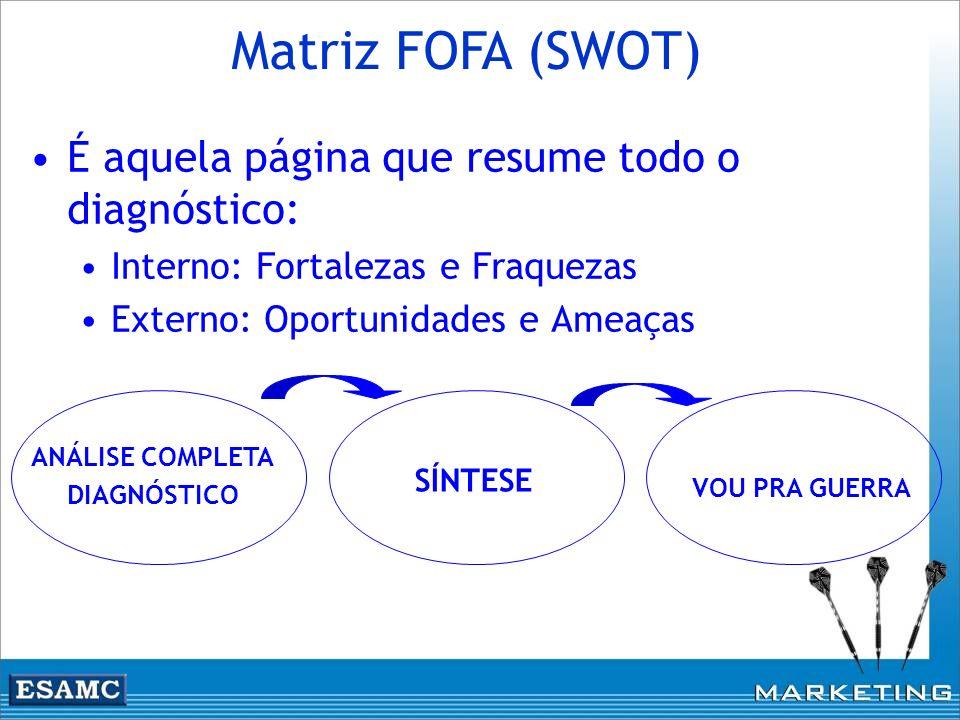 Matriz FOFA (SWOT) É aquela página que resume todo o diagnóstico: