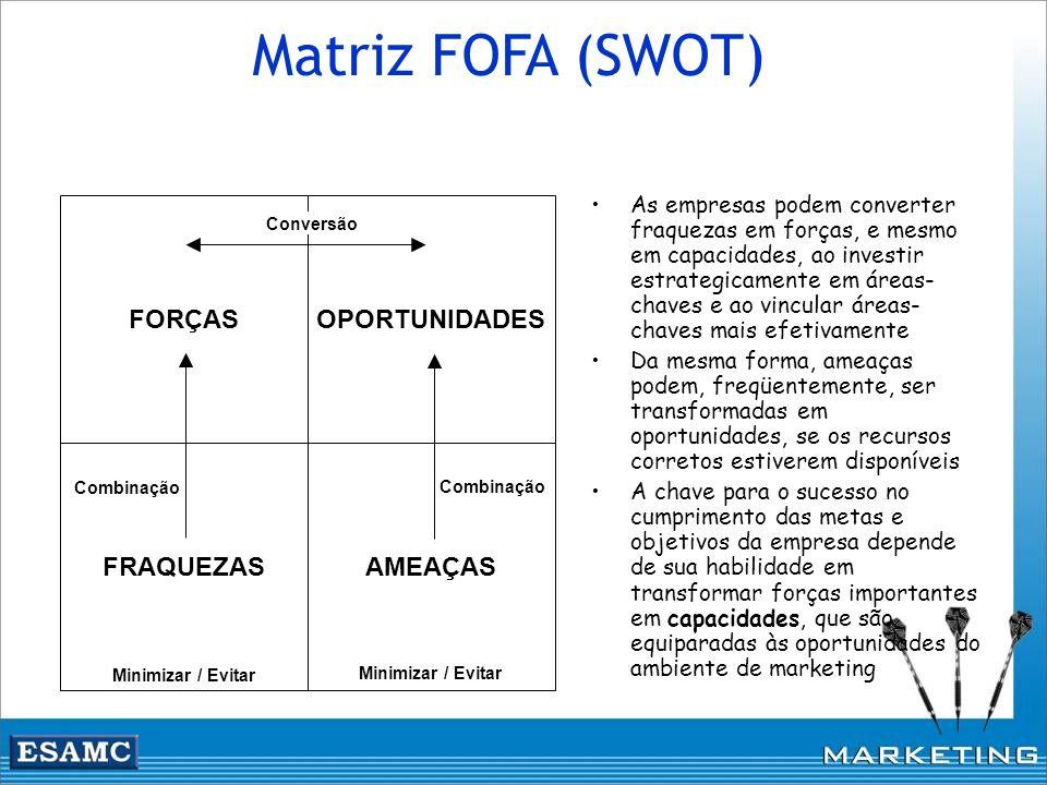 Matriz FOFA (SWOT) FORÇAS AMEAÇAS OPORTUNIDADES FRAQUEZAS