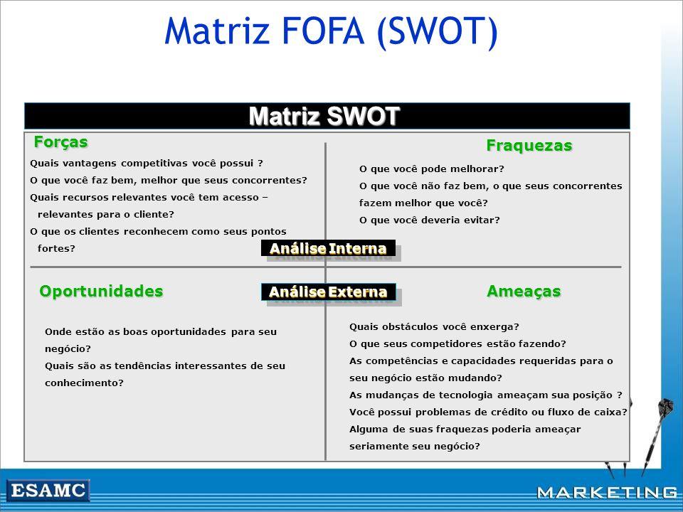 Matriz FOFA (SWOT) Matriz SWOT Potencialidades Fragilidades Interno