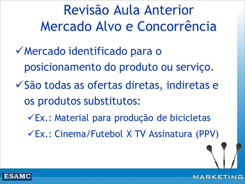 Revisão Aula Anterior Mercado Alvo e Concorrência
