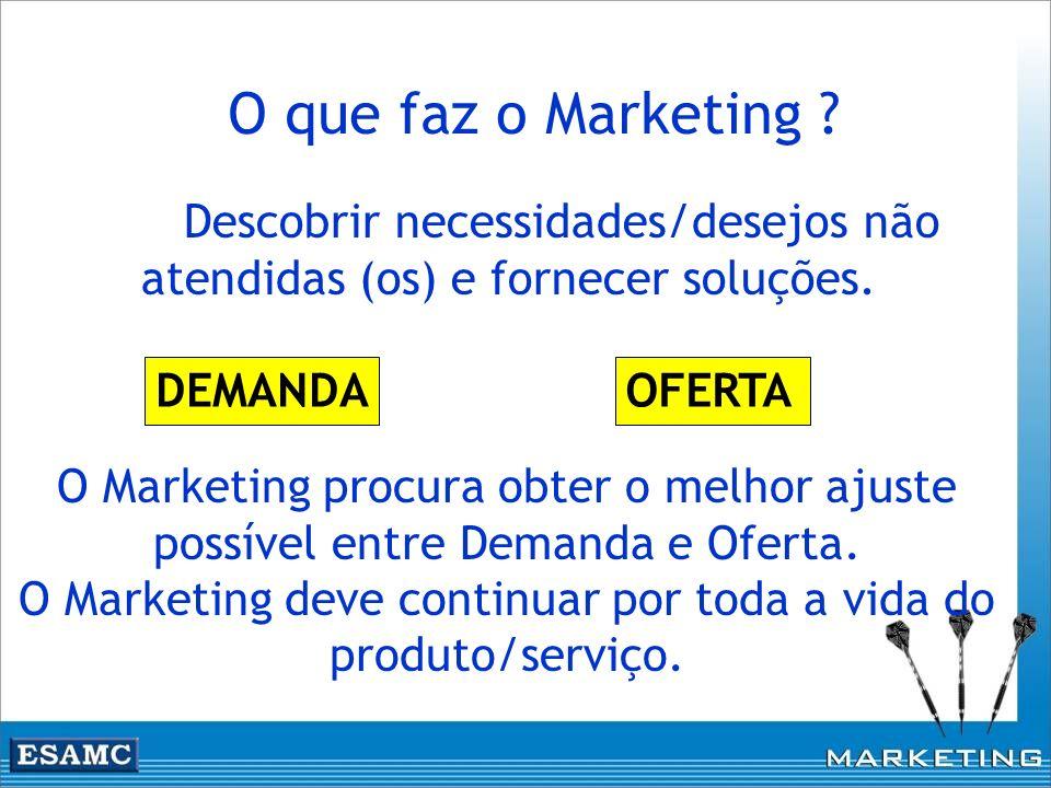 O que faz o Marketing Descobrir necessidades/desejos não atendidas (os) e fornecer soluções. DEMANDA.