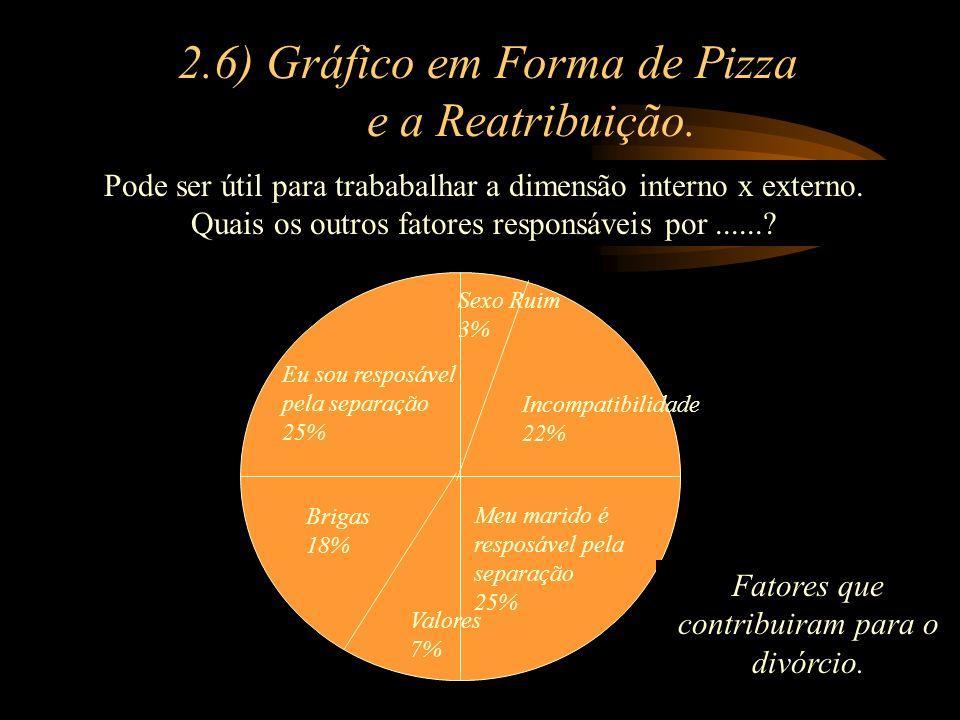 2.6) Gráfico em Forma de Pizza e a Reatribuição.
