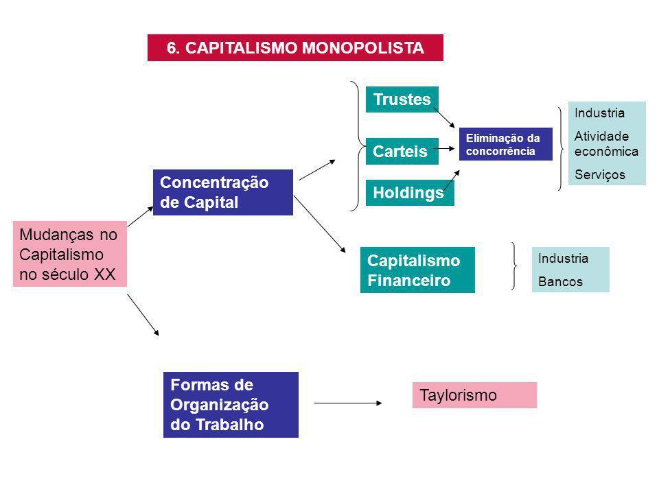 6. CAPITALISMO MONOPOLISTA