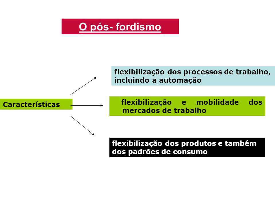 O pós- fordismo flexibilização dos processos de trabalho, incluindo a automação. flexibilização e mobilidade dos mercados de trabalho.