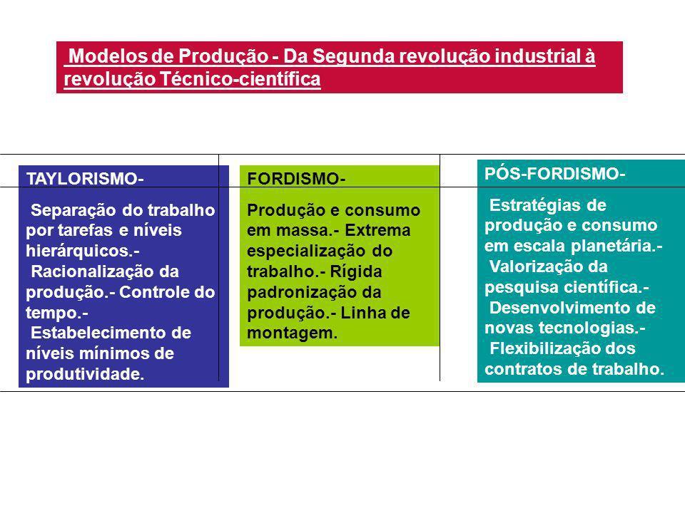 Modelos de Produção - Da Segunda revolução industrial à revolução Técnico-científica