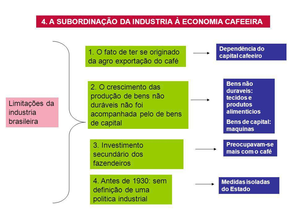 4. A SUBORDINAÇÃO DA INDUSTRIA À ECONOMIA CAFEEIRA