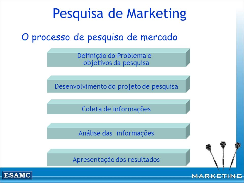 Pesquisa de Marketing O processo de pesquisa de mercado
