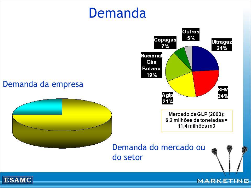 Mercado de GLP (2003): 6,2 milhões de toneladas = 11,4 milhões m3