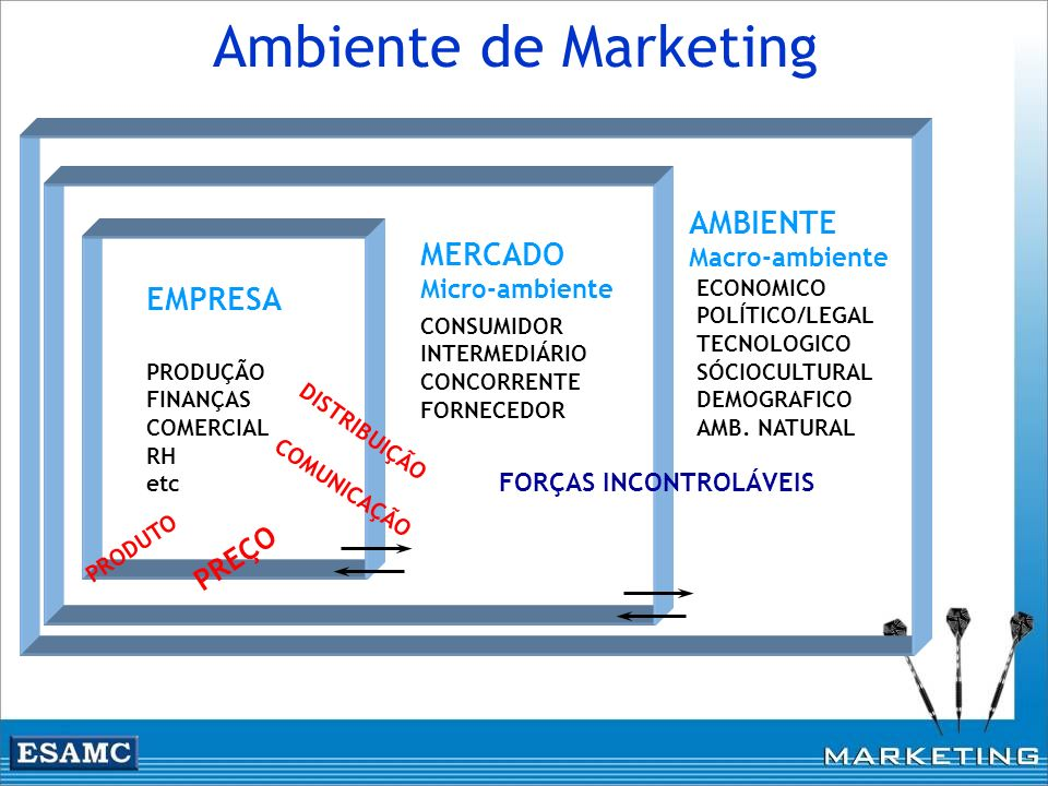 Ambiente de Marketing AMBIENTE MERCADO EMPRESA PREÇO Macro-ambiente