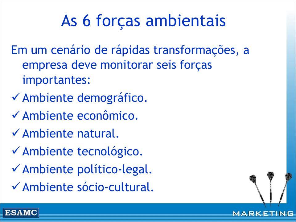 As 6 forças ambientais Em um cenário de rápidas transformações, a empresa deve monitorar seis forças importantes: