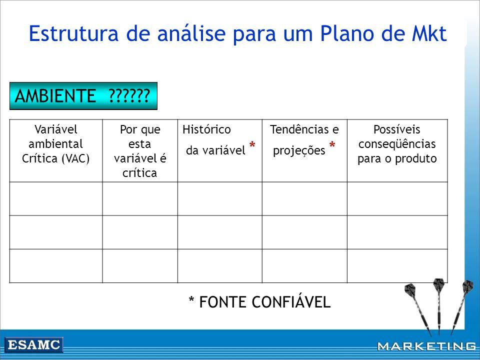 Estrutura de análise para um Plano de Mkt