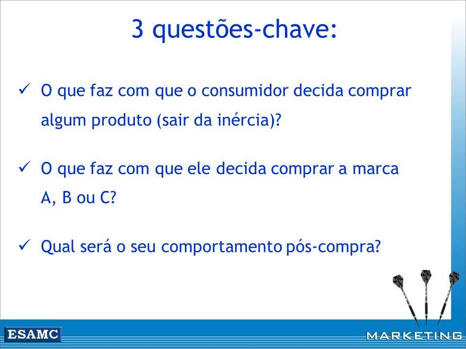 3 questões-chave: O que faz com que o consumidor decida comprar algum produto (sair da inércia)