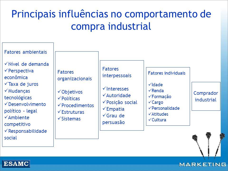 Principais influências no comportamento de compra industrial