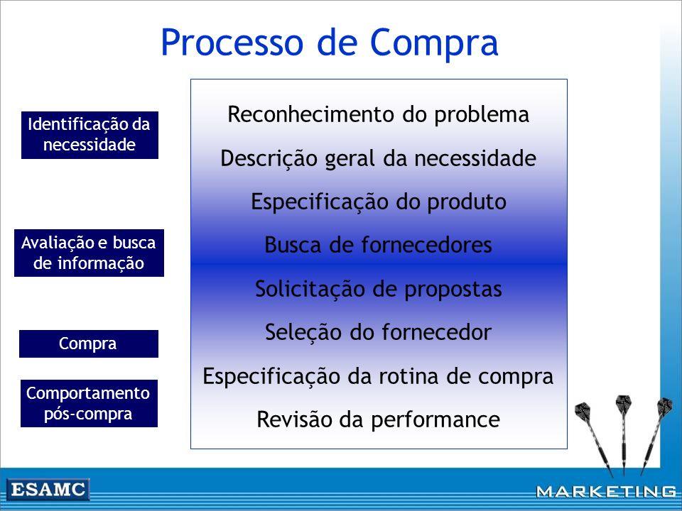 Processo de Compra Reconhecimento do problema