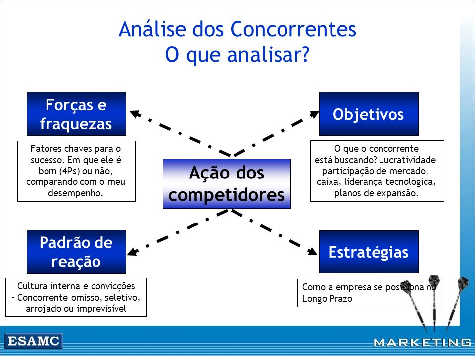 Análise dos Concorrentes O que analisar