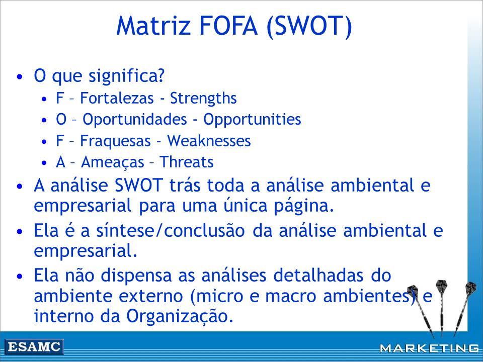 Matriz FOFA (SWOT) O que significa