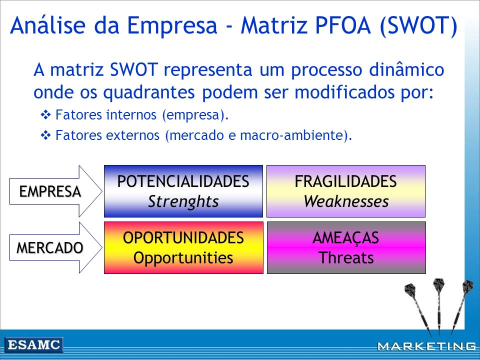 Análise da Empresa - Matriz PFOA (SWOT)