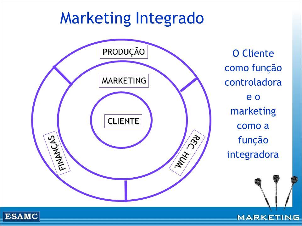Marketing Integrado PRODUÇÃO. FINANÇAS. MARKETING.