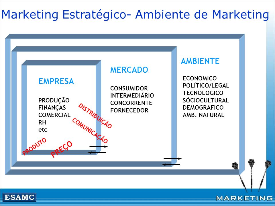 Marketing Estratégico- Ambiente de Marketing