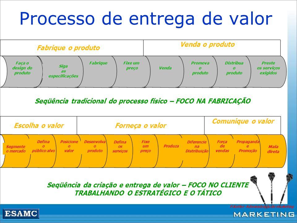 Processo de entrega de valor