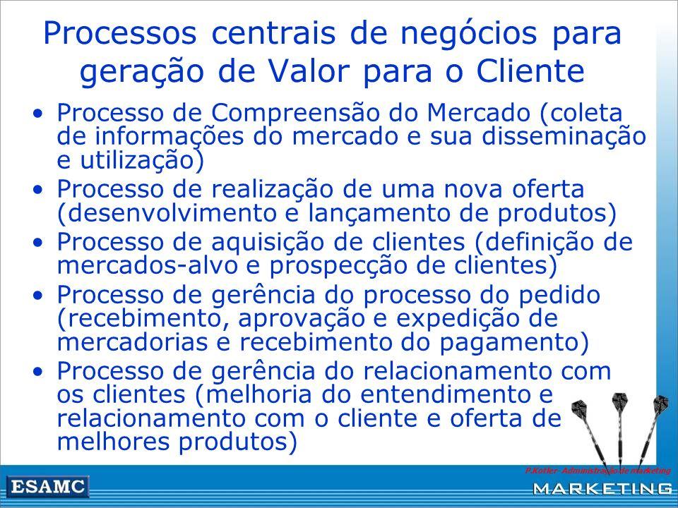 Processos centrais de negócios para geração de Valor para o Cliente