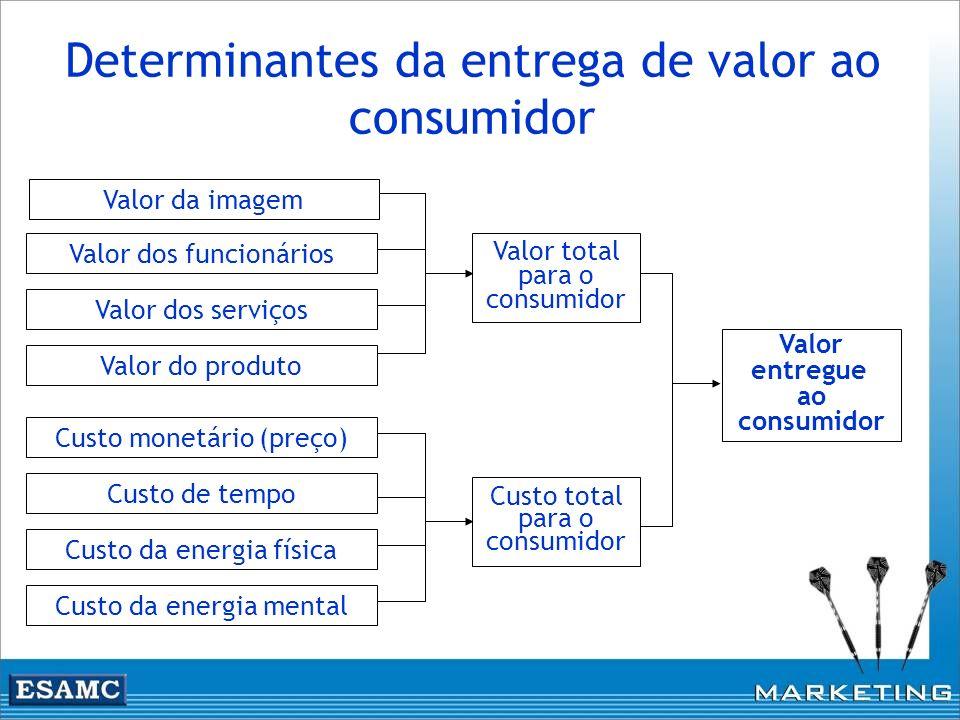 Determinantes da entrega de valor ao consumidor