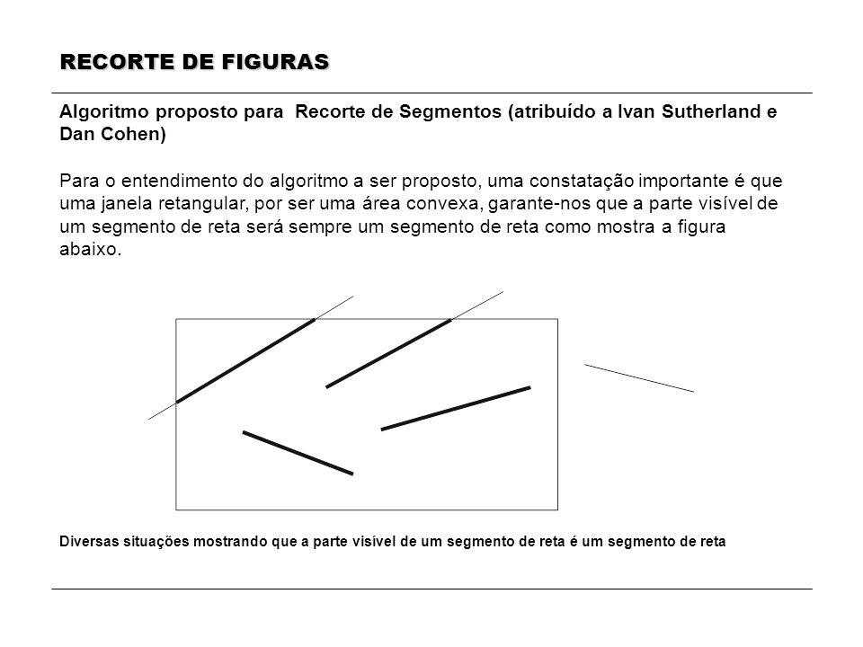 RECORTE DE FIGURAS Algoritmo proposto para Recorte de Segmentos (atribuído a Ivan Sutherland e. Dan Cohen)