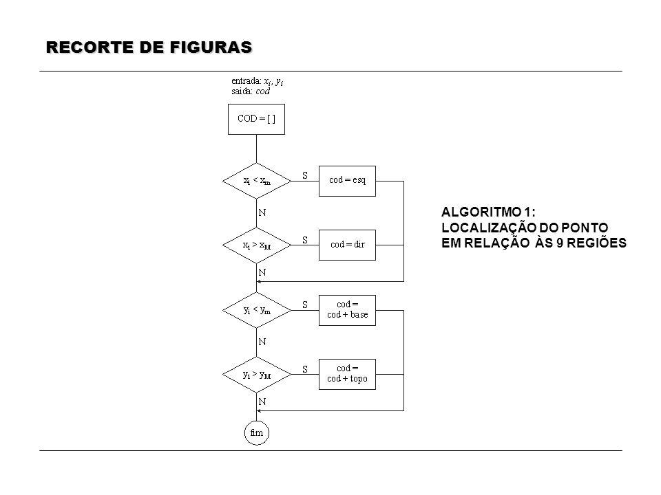 RECORTE DE FIGURAS ALGORITMO 1: LOCALIZAÇÃO DO PONTO