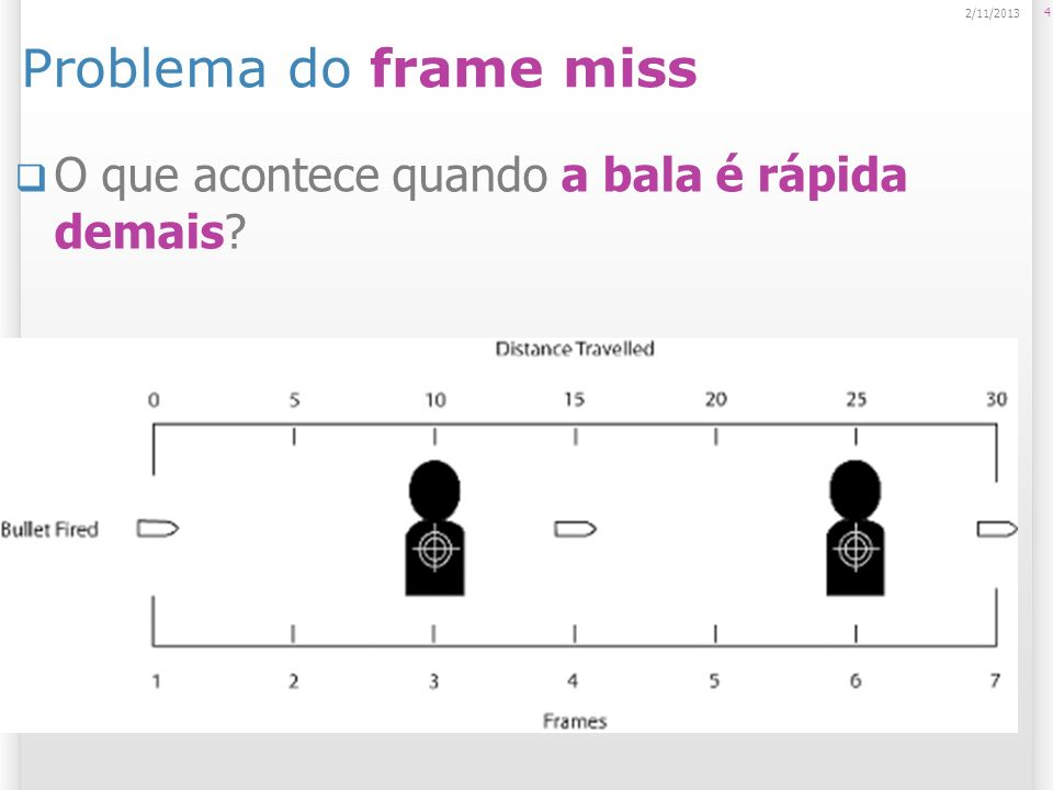 Problema do frame miss O que acontece quando a bala é rápida demais