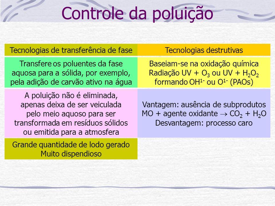 Controle da poluição Tecnologias de transferência de fase