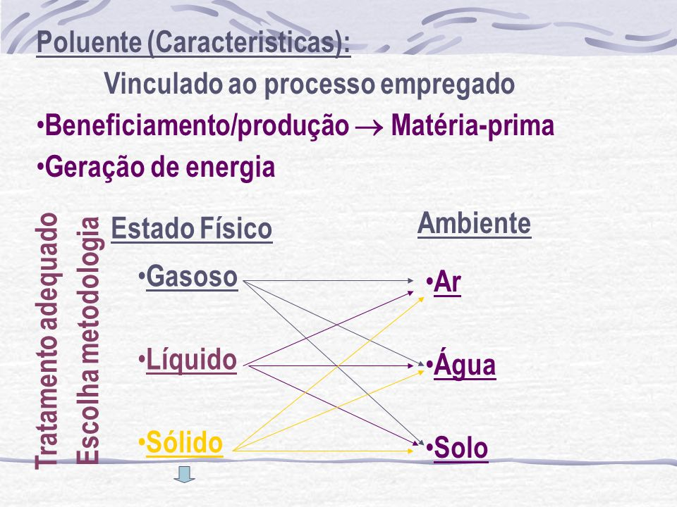 Poluente (Caracteristicas):