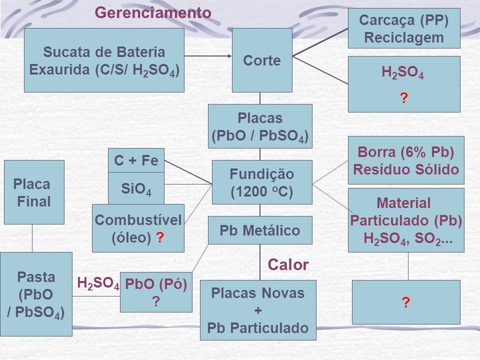 Gerenciamento Calor Carcaça (PP) Reciclagem Sucata de Bateria Corte